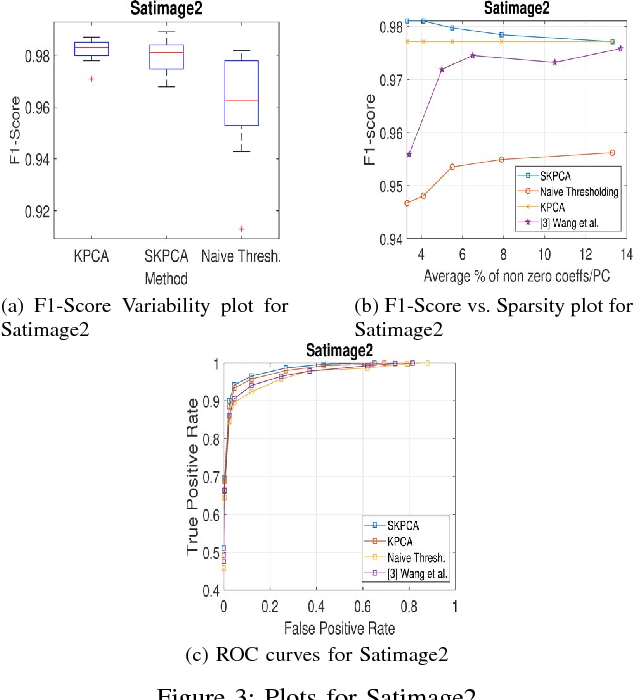 Figure 3 for Sparse Kernel PCA for Outlier Detection