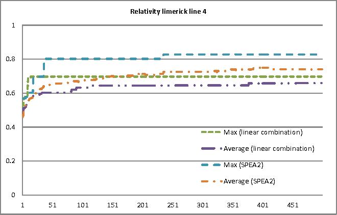 Figure 3: Fitness scores progression for limerick line 4