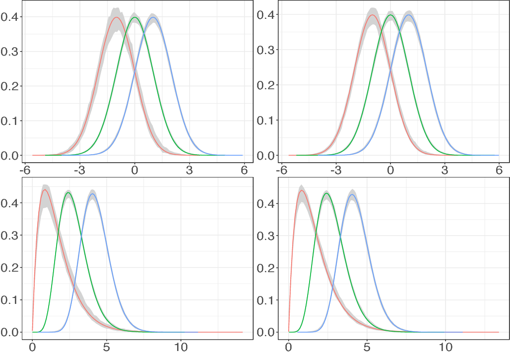 Figure 4 for Model-Based Clustering of Nonparametric Weighted Networks