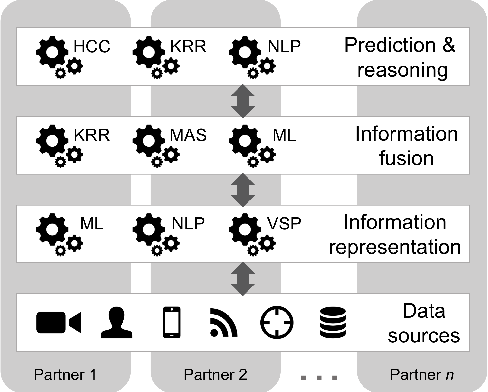 Figure 1 for An Experimentation Platform for Explainable Coalition Situational Understanding