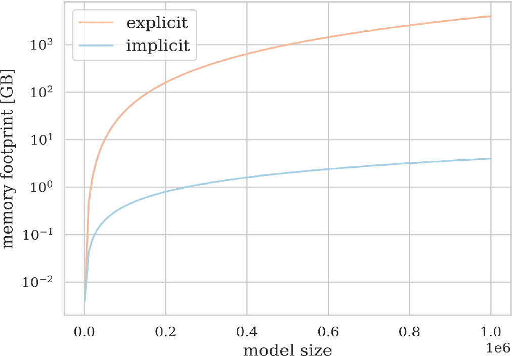 Figure 4 for Uncertainty Quantification and Experimental Design for large-scale linear Inverse Problems under Gaussian Process Priors