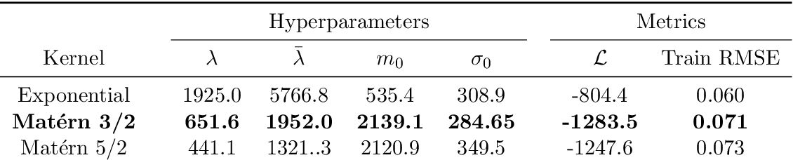 Figure 2 for Uncertainty Quantification and Experimental Design for large-scale linear Inverse Problems under Gaussian Process Priors