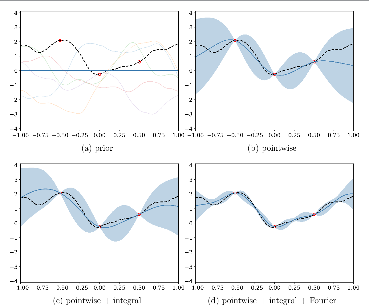 Figure 3 for Uncertainty Quantification and Experimental Design for large-scale linear Inverse Problems under Gaussian Process Priors