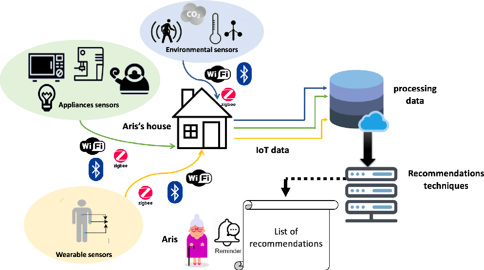 Figure 1 for Recommender Systems for the Internet of Things: A Survey