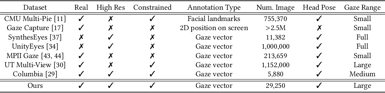 Figure 3 for Controllable Continuous Gaze Redirection