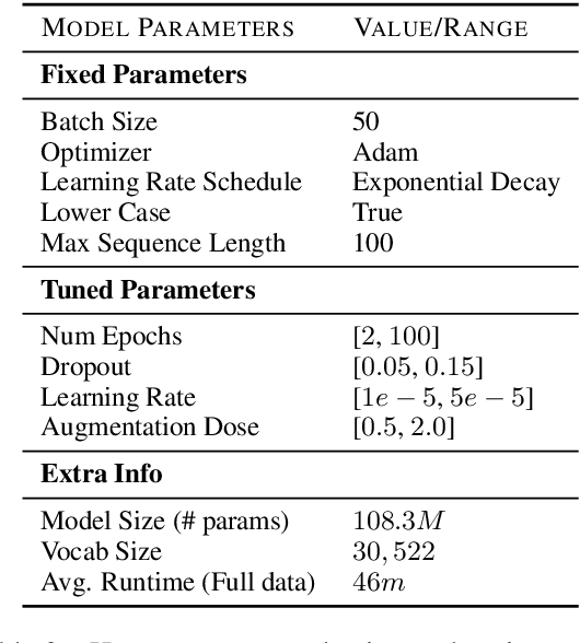 Figure 4 for How Effective is Task-Agnostic Data Augmentation for Pretrained Transformers?