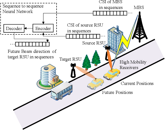 Figure 1 for Time-Sequence Channel Inference for Beam Alignment in Vehicular Networks