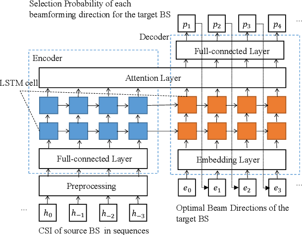 Figure 2 for Time-Sequence Channel Inference for Beam Alignment in Vehicular Networks