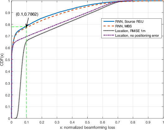 Figure 3 for Time-Sequence Channel Inference for Beam Alignment in Vehicular Networks