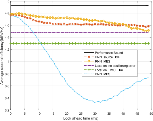 Figure 4 for Time-Sequence Channel Inference for Beam Alignment in Vehicular Networks