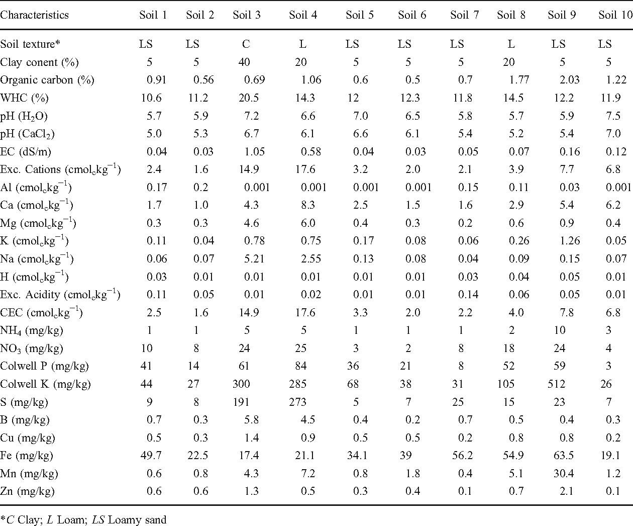Table 2 Charateristics of 10 soils collected from Western Australia for comparison of the effect of five biochars on seed germination, shoot and root growth of wheat (Experiment 2)