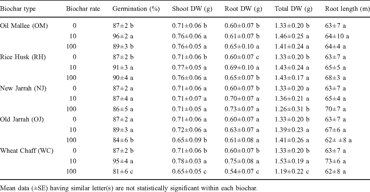 Table 3 Effect of biochar on seed germination, root length, shoot, root and total DW per pot of wheat grown in 10 different agricultural soils from Western Australia (mean values n=10 soils, Experiment 2)