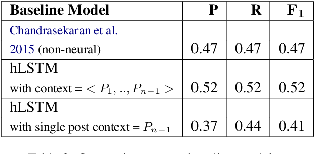 Figure 4 for When to reply? Context Sensitive Models to Predict Instructor Interventions in MOOC Forums