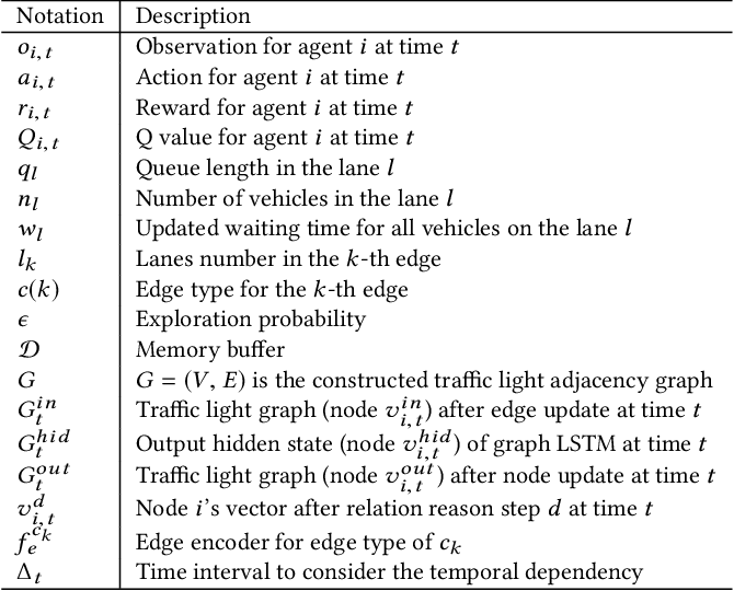 Figure 2 for STMARL: A Spatio-Temporal Multi-Agent Reinforcement Learning Approach for Traffic Light Control