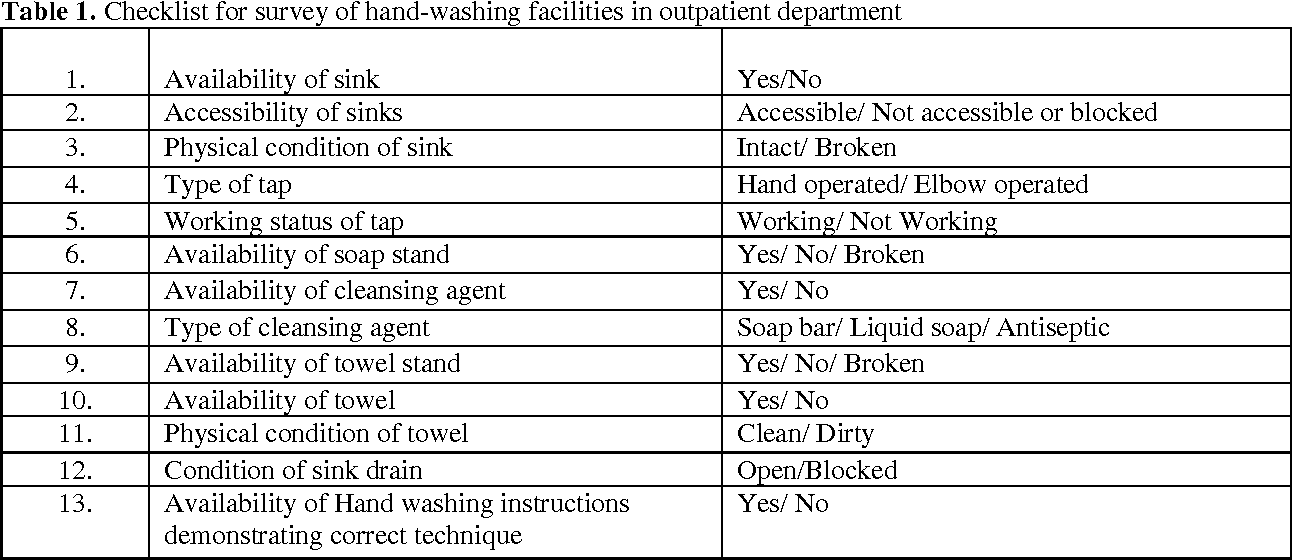A Survey Of Hand Washing Facilities In The Outpatient Department Of
