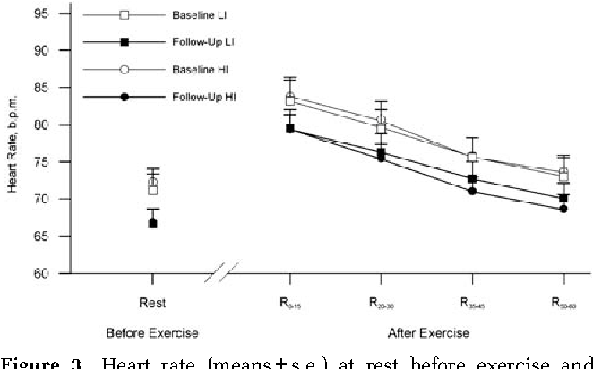Figure 3 from Effects of aerobic training intensity on