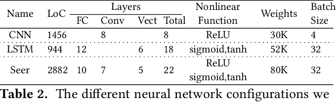 Figure 4 for Leveraging Deep Learning to Improve the Performance Predictability of Cloud Microservices