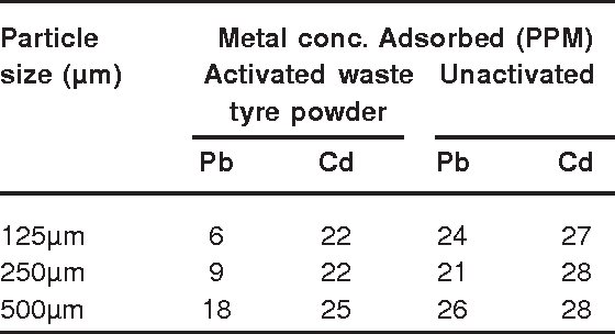 Table 1: Variation in adsorptivity of 2g waste tyre powder at different particle sizes