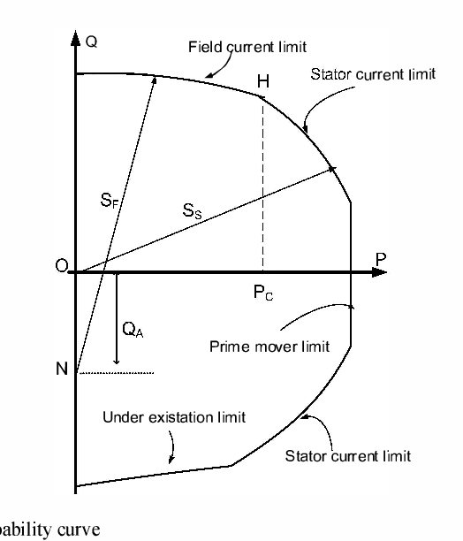 Figure 1 from Involving generator capability curves in optimal power