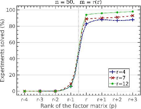 Figure 1 for Polynomial time guarantees for the Burer-Monteiro method