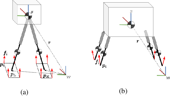 Figure 4 for A Unified Model with Inertia Shaping for Highly Dynamic Jumps of Legged Robots