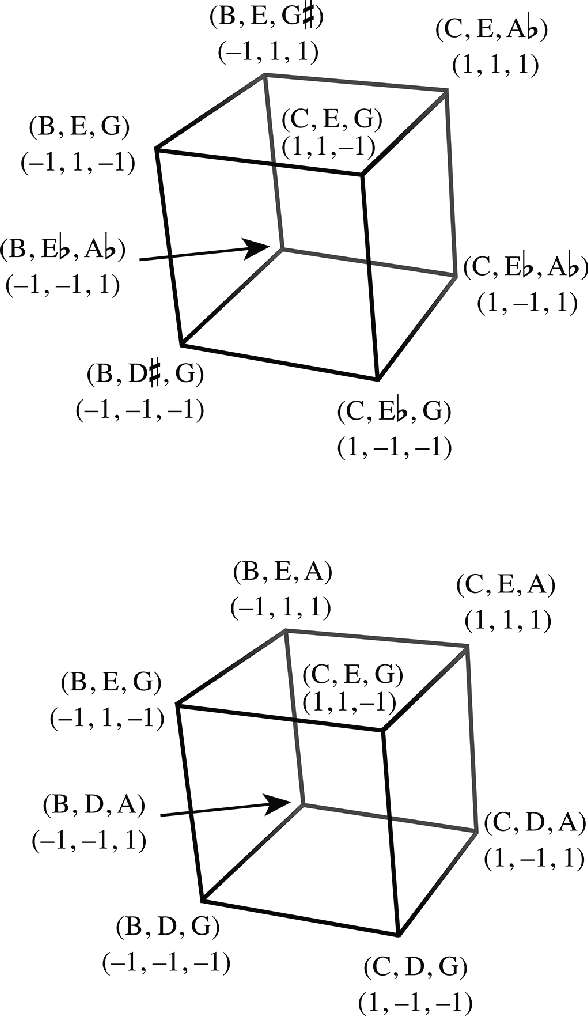 Figure 31 From The Generalized Tonnetz