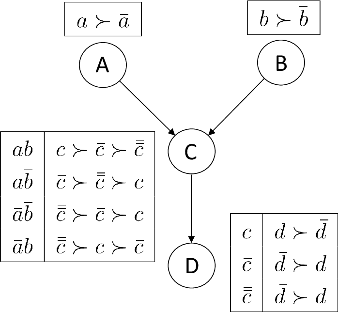 Figure 1 for Rank Pruning for Dominance Queries in CP-Nets