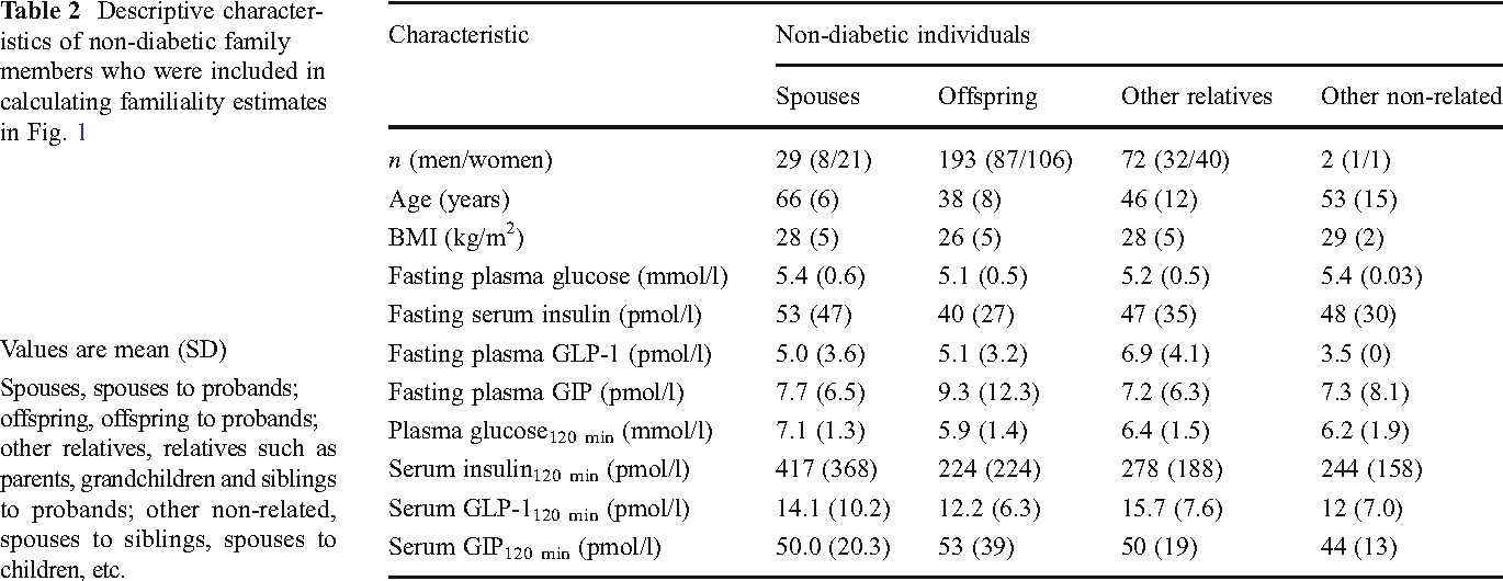 Table 2 From Fasting And Oral Glucose Stimulated Levels Of Glucose