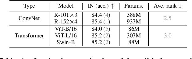 Figure 2 for ConvNets vs. Transformers: Whose Visual Representations are More Transferable?