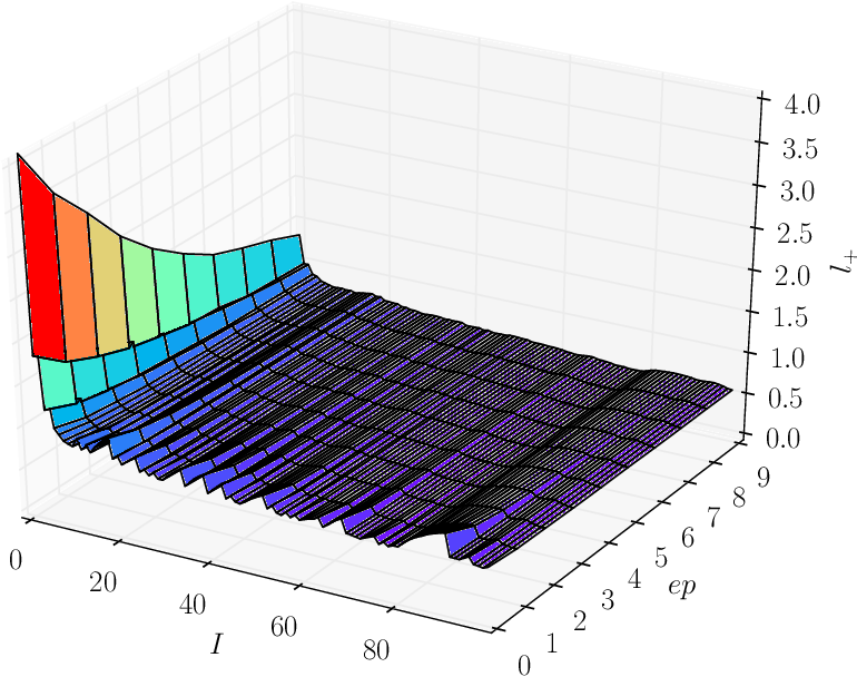 Figure 4 for Analysis of Hyper-Parameters for Small Games: Iterations or Epochs in Self-Play?