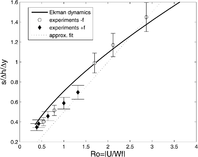 Figure 11. Relation between s/(dh/dy) and Ro for varying Coriolis parameter f. The graph compares experimental data and the Ekman boundary layer dynamics calculated after equation (13).