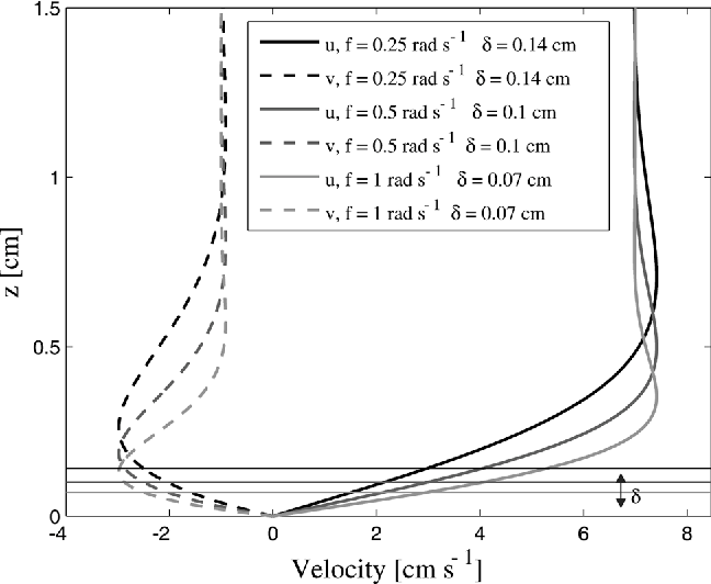 Figure 2. Dependence of the flow velocity u and ve in the Ekman boundary layer on the Coriolis parameter f. Note also that the thickness of the Ekman boundary layer, d, varies with f and is indicated by the horizontal lines.