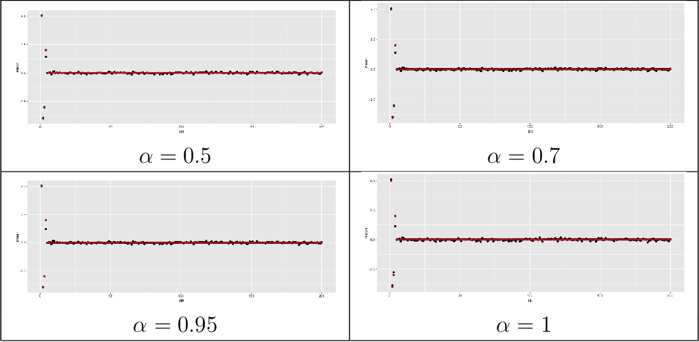 Figure 1 for $α$-Variational Inference with Statistical Guarantees