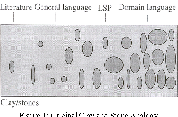 Figure 1: Original Clay and Stone Analogy (Melby, A. & Warner C.T., 1995)