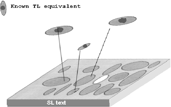 Figure 4: Three TL Equivalents Selected for a Cluster Search