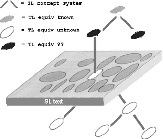 Figure 6: A Superordinate Concept (Grey) to be Used for a Cluster Search