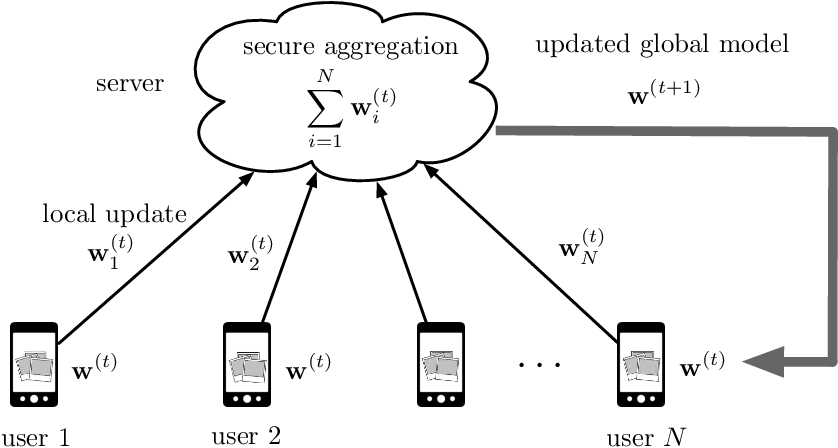 Figure 1 for Byzantine-Resilient Secure Federated Learning