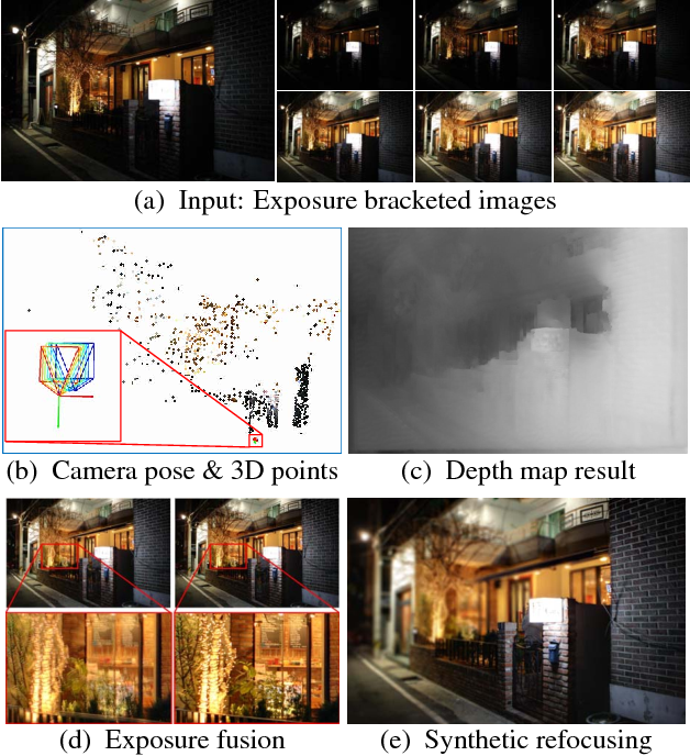 Figure 1 for Robust Depth Estimation from Auto Bracketed Images