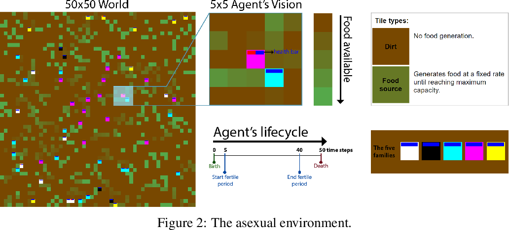 Figure 3 for Mimicking Evolution with Reinforcement Learning