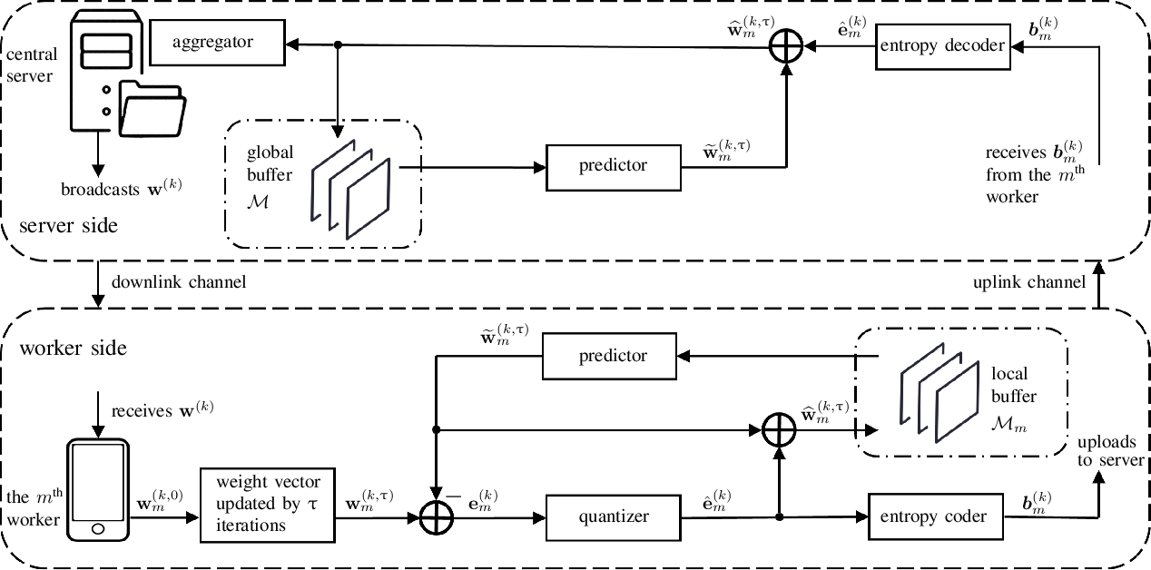 Figure 1 for Communication-Efficient Federated Learning via Predictive Coding