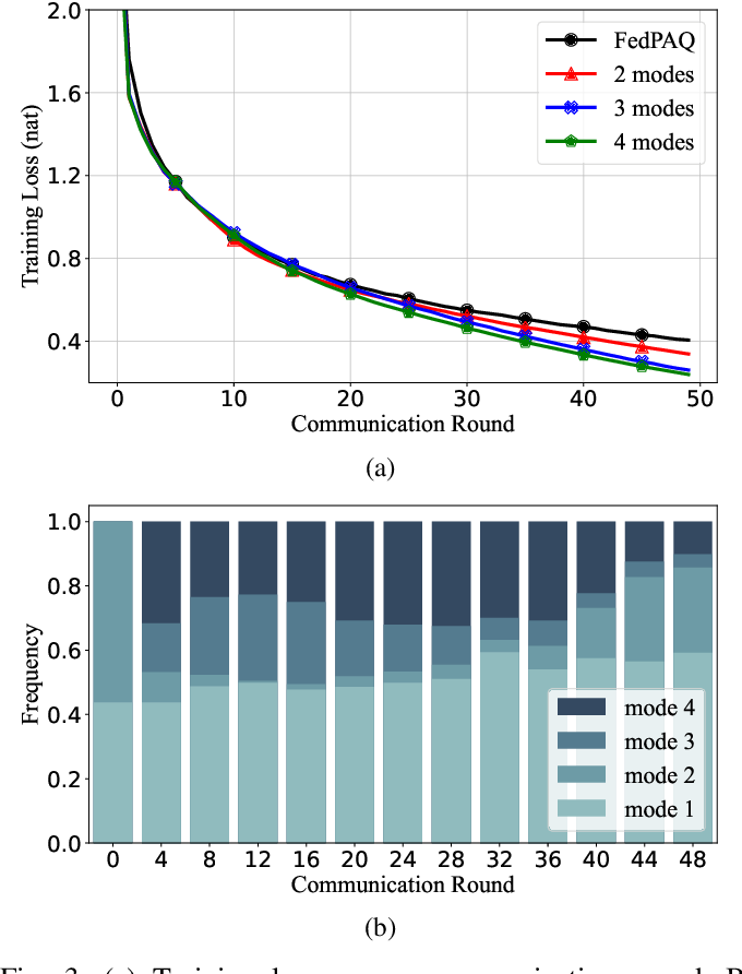 Figure 3 for Communication-Efficient Federated Learning via Predictive Coding