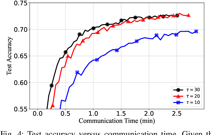 Figure 4 for Communication-Efficient Federated Learning via Predictive Coding