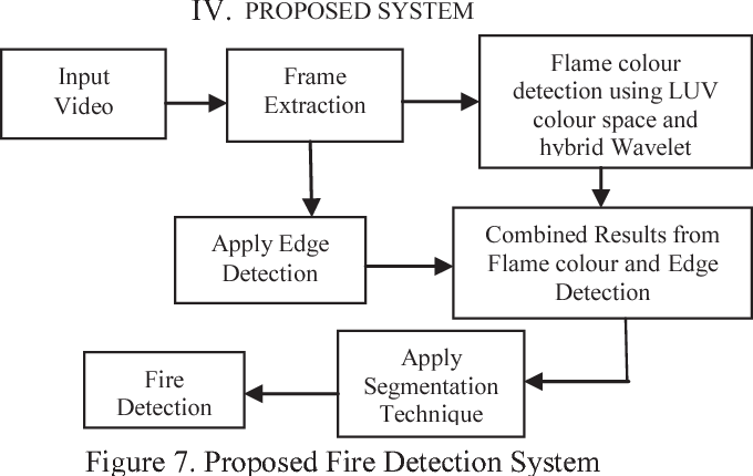 Detection of fire using image processing techniques with LUV