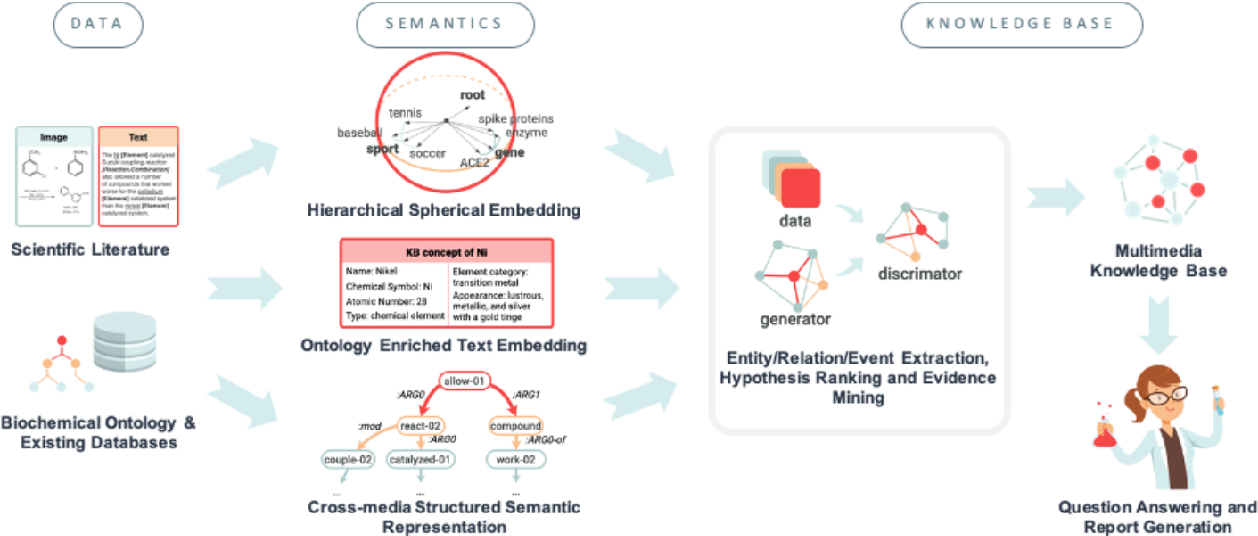Figure 3 for COVID-19 Literature Knowledge Graph Construction and Drug Repurposing Report Generation