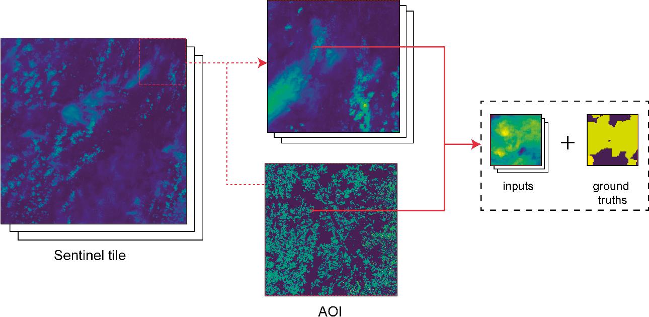 Figure 1 for DeepSatData: Building large scale datasets of satellite images for training machine learning models