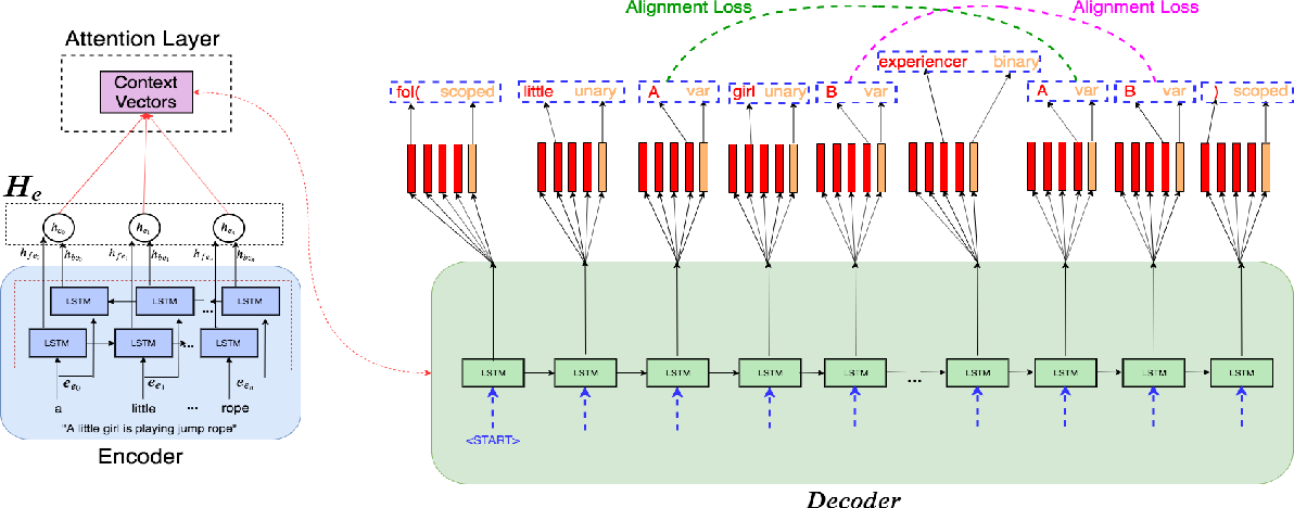 Figure 1 for Exploring Neural Models for Parsing Natural Language into First-Order Logic