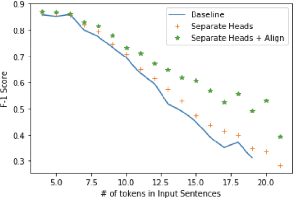 Figure 4 for Exploring Neural Models for Parsing Natural Language into First-Order Logic