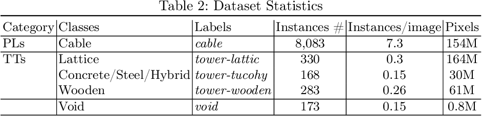 Figure 4 for TTPLA: An Aerial-Image Dataset for Detection and Segmentation of Transmission Towers and Power Lines