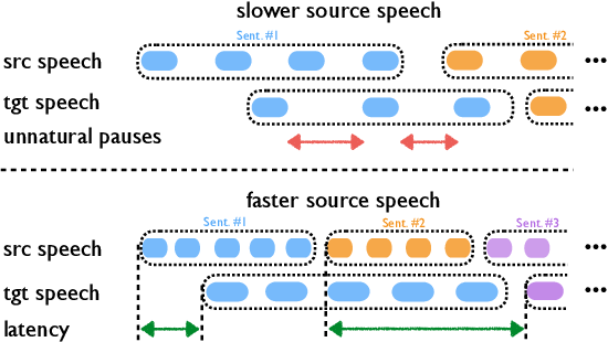 Figure 1 for Fluent and Low-latency Simultaneous Speech-to-Speech Translation with Self-adaptive Training