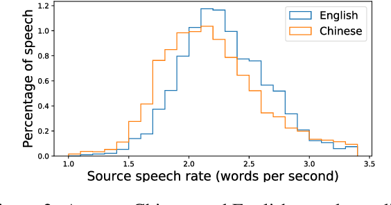 Figure 2 for Fluent and Low-latency Simultaneous Speech-to-Speech Translation with Self-adaptive Training